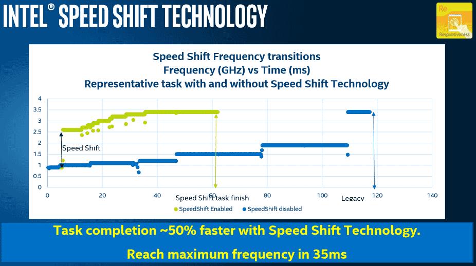 Intel Speed Shift Technology