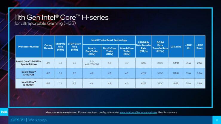Tiger Lake-H ซีพียูโน้ตบุ๊กที่เร็วที่สุดของตระกูล Single Thread จากค่าย Intel  2